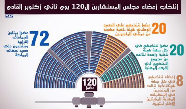 عاجل : النتائج الإقليمية لانتخاب أعضاء مجلس المستشارين