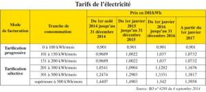 هذه أربع زيادات في الأسعار 'هَدايا' من الحكومة للمغاربة مطلع السنة الجديدة %D9%851-300x134