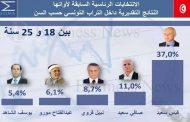 التونسيون يُسقِطُون الإسلاميين في إنتخابات الرئاسة بتصويتٍ عقابي
